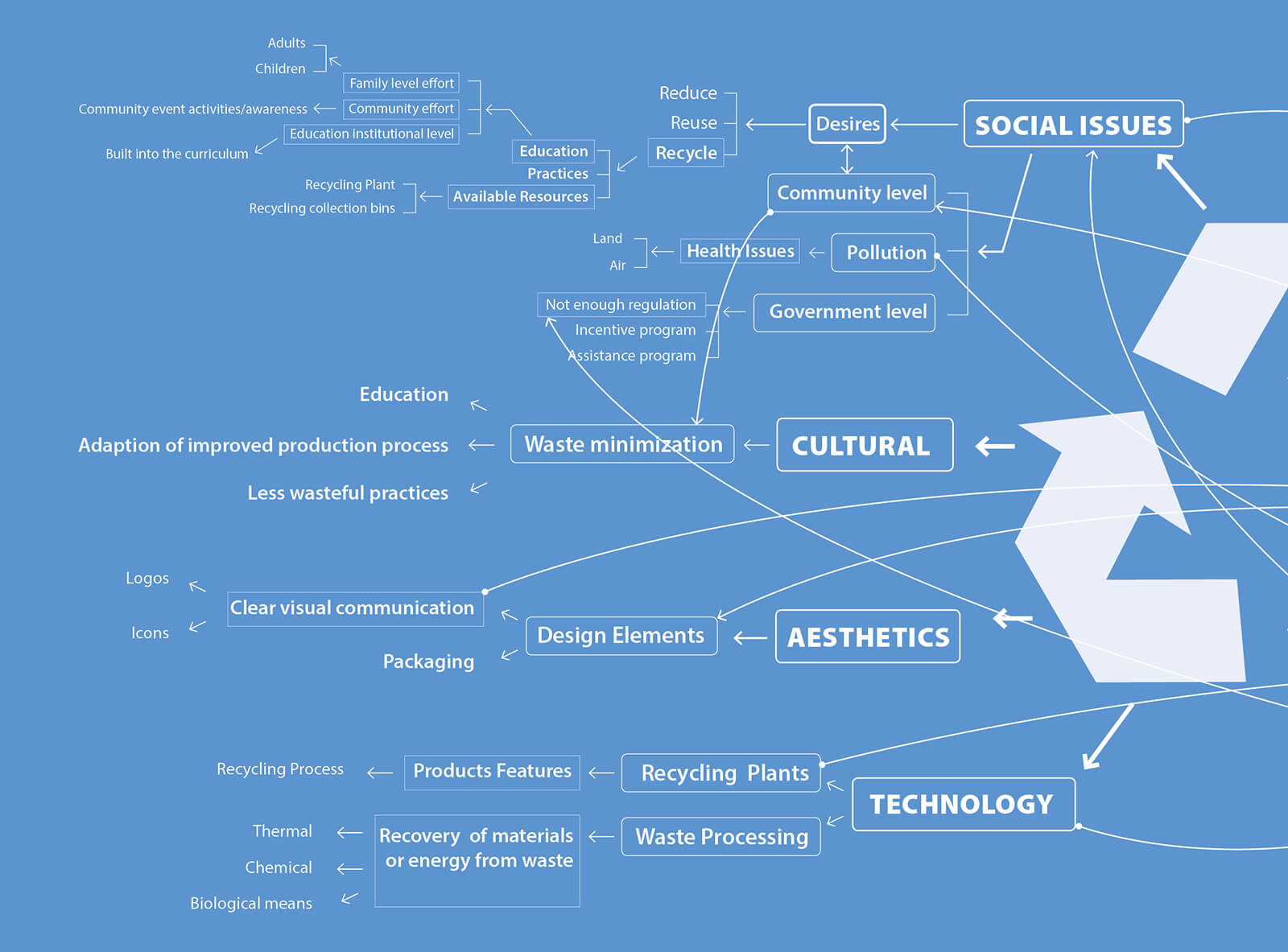 Relational-Mapping-A